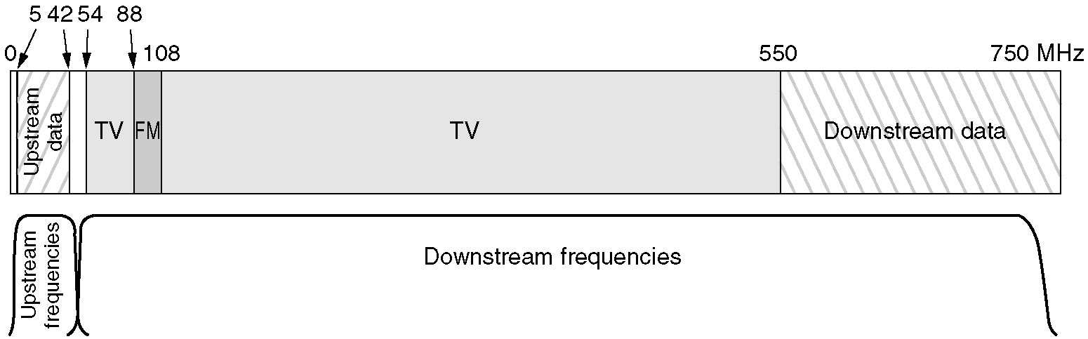 Spectrum Allocation Frequency allocation in a
