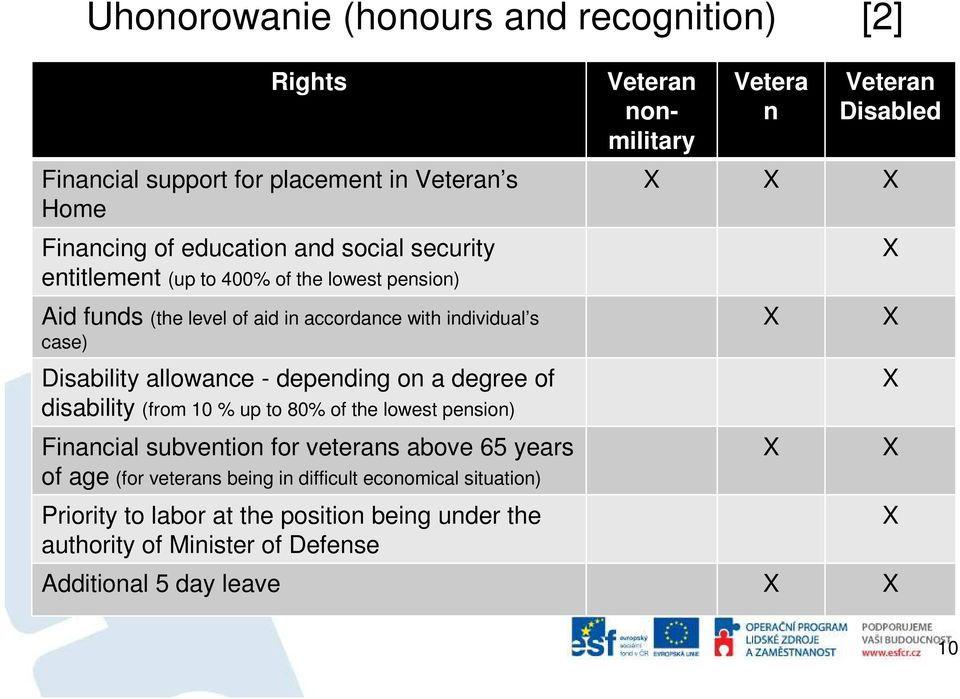disability (from 10 % up to 80% of the lowest pension) Financial subvention for veterans above 65 years of age (for veterans being in difficult economical