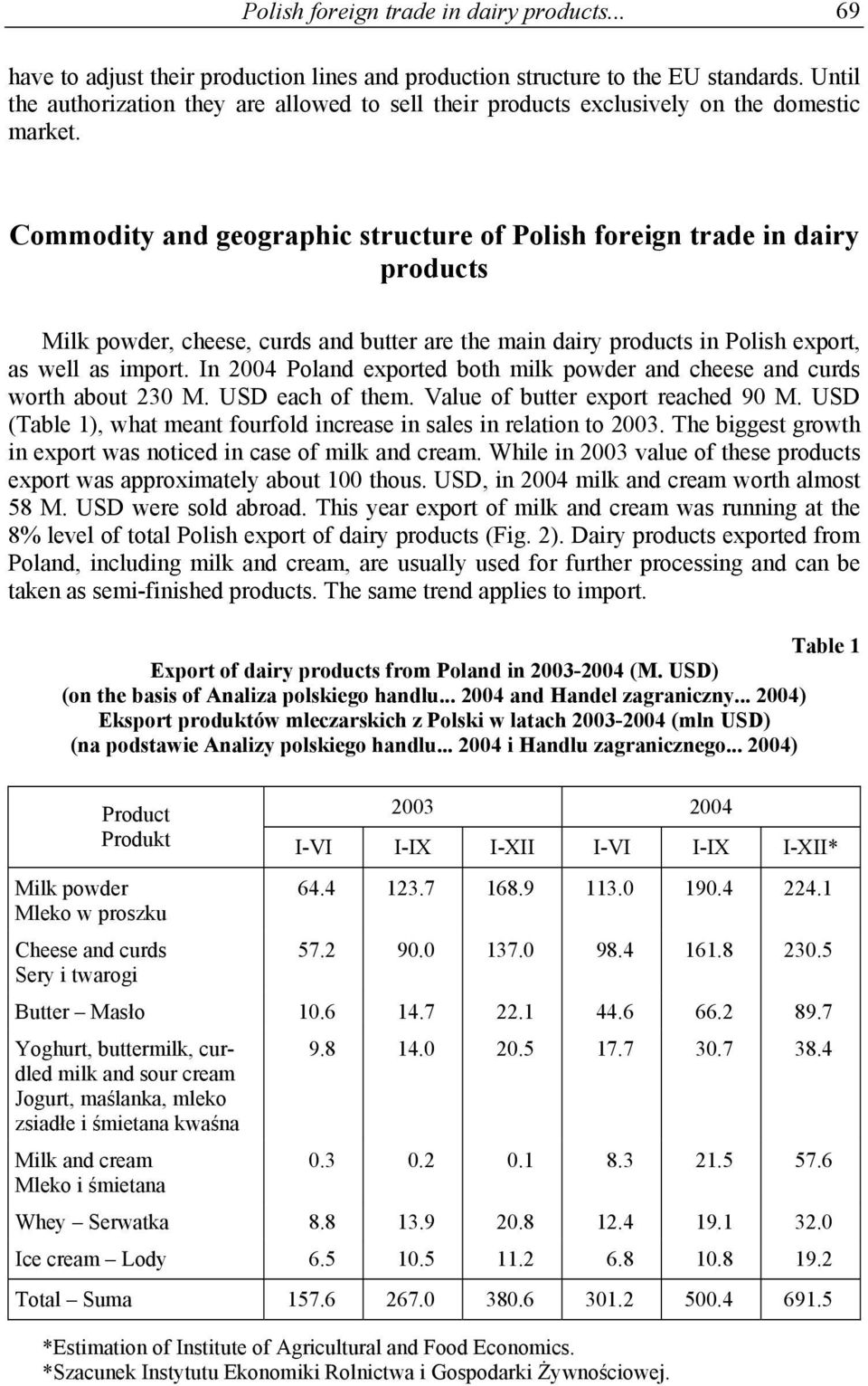 Commodity and geographic structure of Polish foreign trade in dairy products Milk powder, cheese, curds and butter are the main dairy products in Polish export, as well as import.