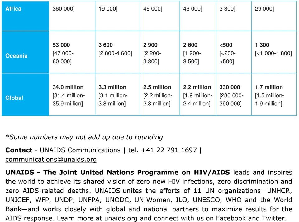 9 *Some numbers may not add up due to rounding Contact - UNAIDS Communications tel. +41 22 791 1697 communications@unaids.