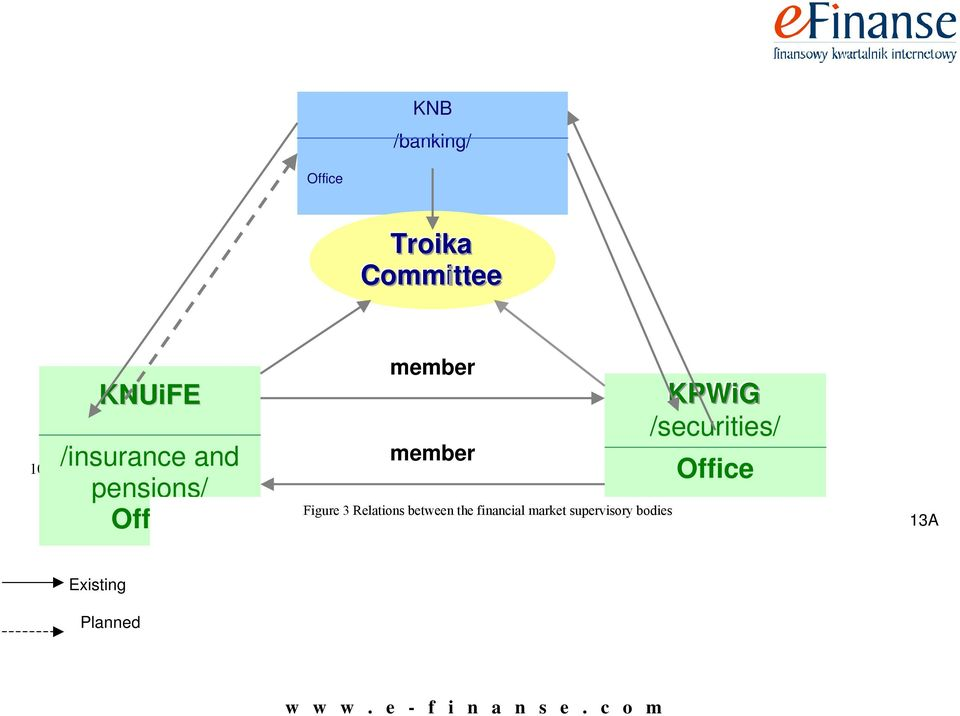 3 Relations between the financial market supervisory