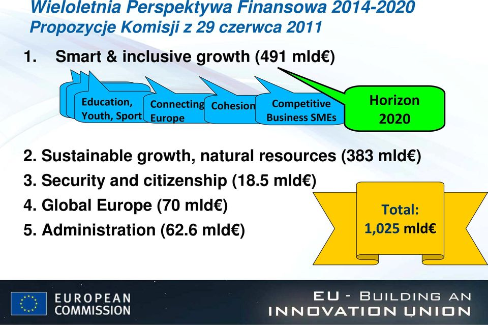 Competitive Business SMEs Horizon 2020 2. Sustainable growth, natural resources (383 mld ) 3.