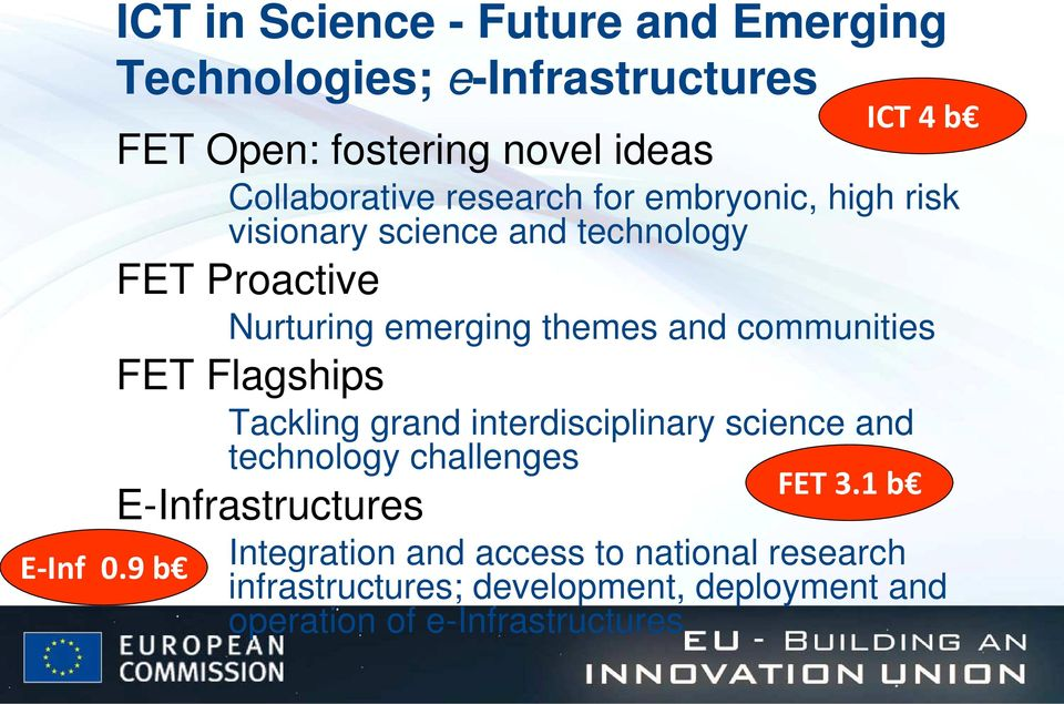 research for embryonic, high risk visionary science and technology FET Proactive Nurturing emerging themes and