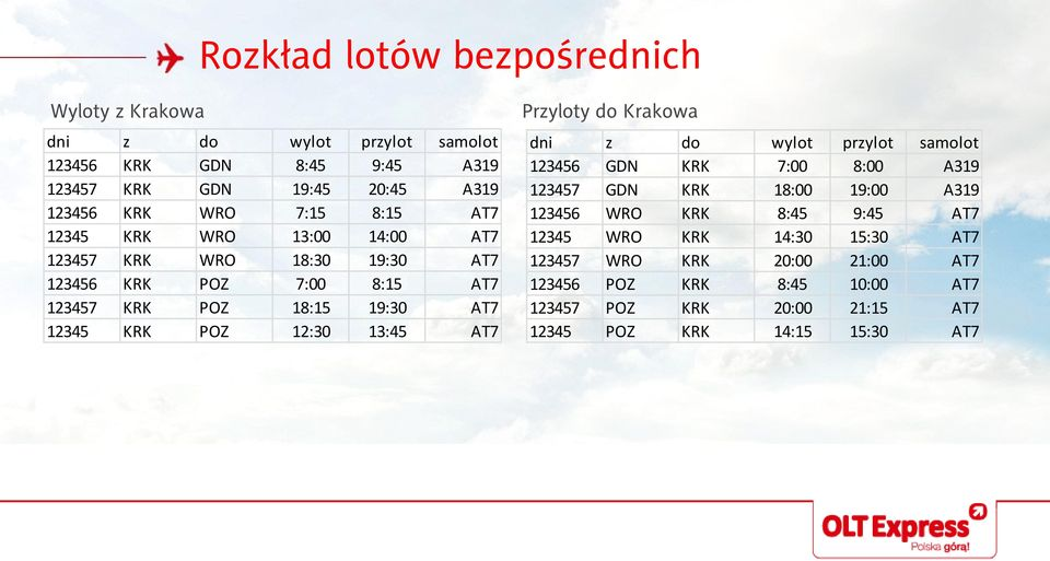 12:30 13:45 AT7 Przyloty do Krakowa 123456 GDN KRK 7:00 8:00 A319 123457 GDN KRK 18:00 19:00 A319 123456 WRO KRK 8:45 9:45 AT7 12345 WRO