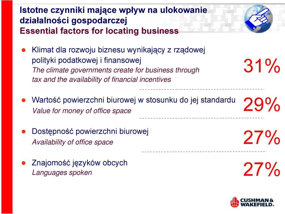 tax and the availability of financial incentives 31% Wartość powierzchni biurowej w stosunku do jej standardu Value for