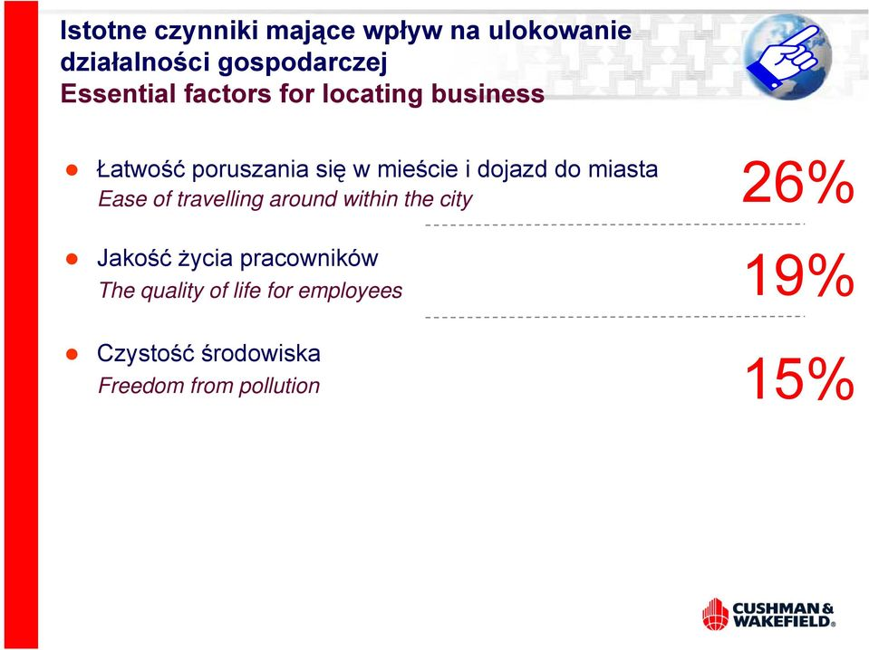 miasta Ease of travelling around within the city 26% Jakość życia pracowników