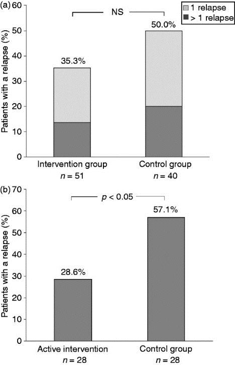 Lasson et al. Pharmacological intervention based on fecal calprotectin levels in patients with ulcerative colitis at high risk of a relapse: A prospective, randomized, controlled study.