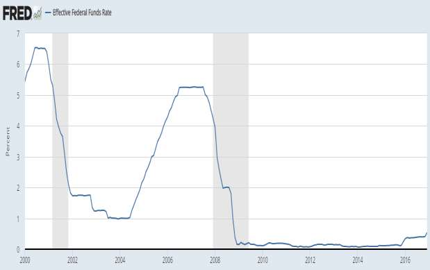 Effective Federal Funds Rate Źródło: Federal