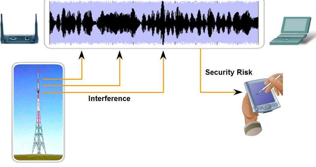 Characteristics & Uses of Network Media Describe the role of radio waves when