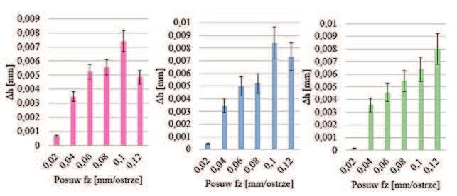 The effect of cu ing speed on the difference between the dimensions of Epoxy and Al alloy for the different hardener: a) the E6 + ET, b) TFF E6 + c) + E6 IDA Z wyników pomiarów przedstawionych na rys.