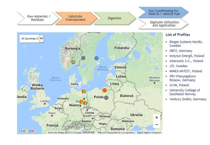 Research Coordination for a Low-Cost Biomethane Production at Small and Medium Scale Applications, akronim Record Biomap Powstała strona