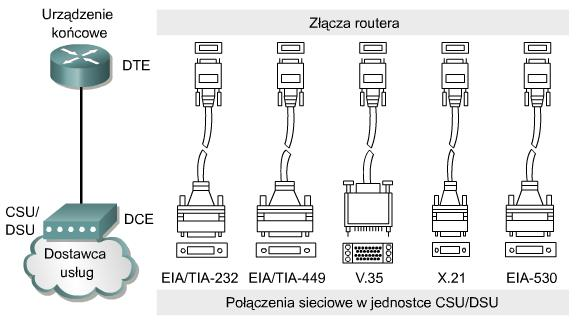 Router Procesy
