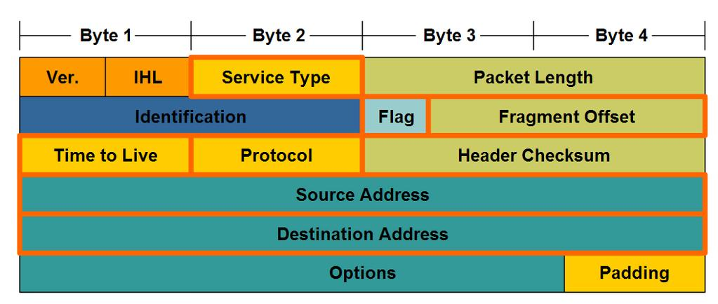 Network Layer Protocols and Internet Protocol (IP) Identify the major header