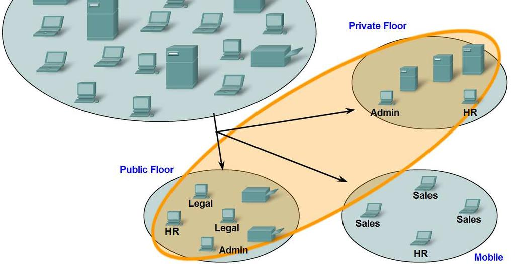 Grouping Devices into Networks and Hierarchical Addressing List several different reasons for