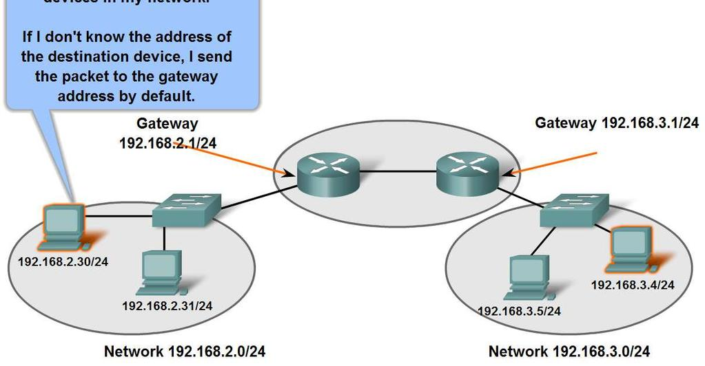 intermediary gateway device in allowing