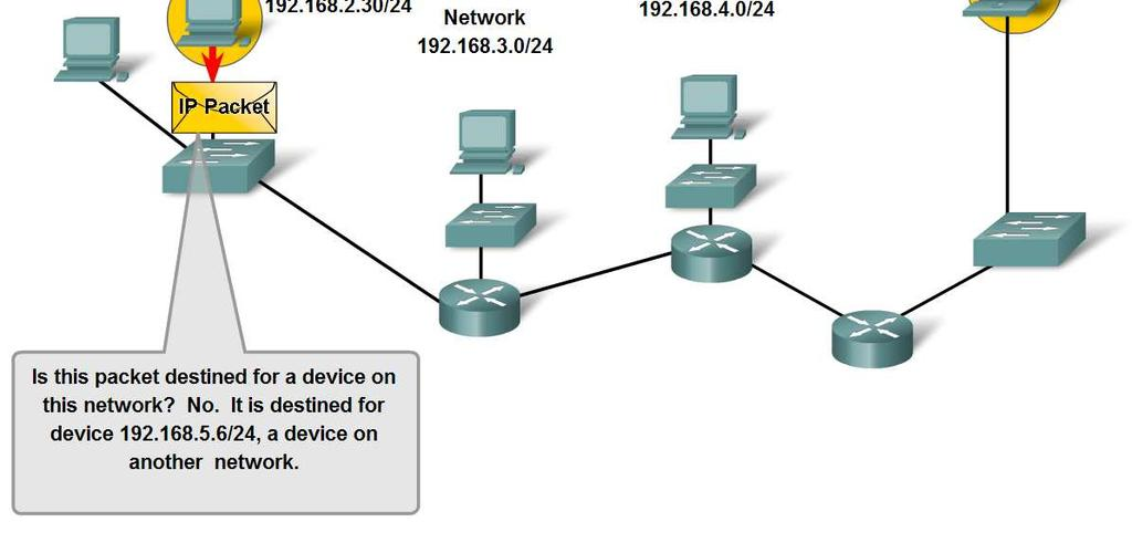 Fundamentals of Routes, Next Hop Addresses and Packet Forwarding Trace the steps of