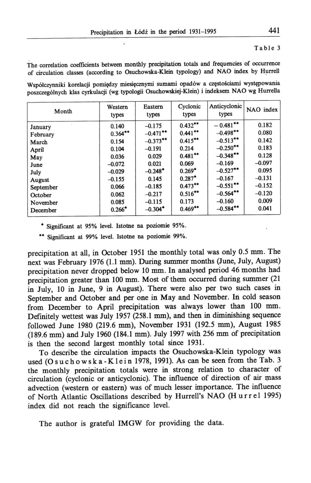 Precipitation in Łódź in the period 1931-1995 441 Table 3 The correlation coefficients between monthly precipitation totals and frequencies of occurrence of circulation classes (according to
