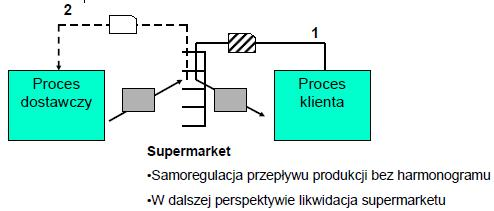 System ssący typu supermarket Proces klienta idzie do supermarketu i pobiera to co i wtedy