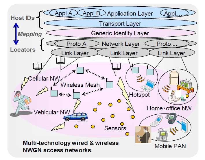 Model E: An mobile access architecture for sensor-information distribution and regional / individual adaptive services.