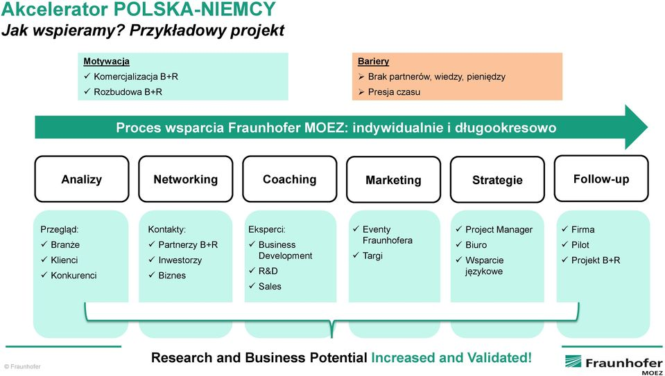 MOEZ: indywidualnie i długookresowo Analizy Networking Coaching Marketing Strategie Follow-up Przegląd: Branże Klienci Konkurenci Kontakty: