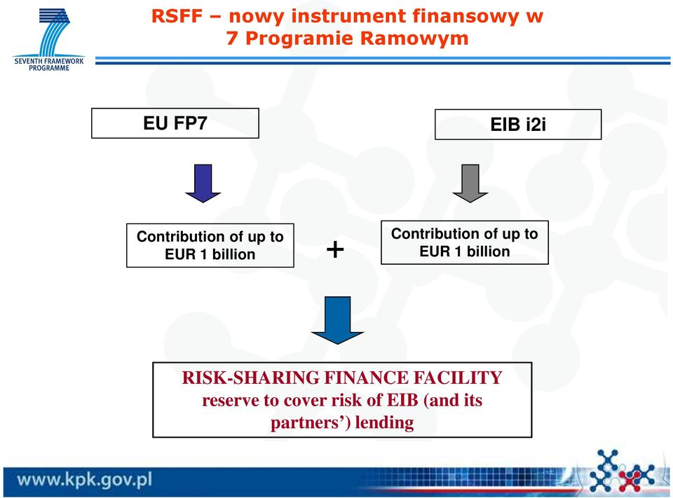 Contribution of up to EUR 1 billion RISK-SHARING FINANCE
