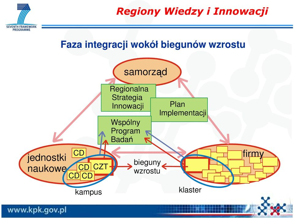 CZT CD kampus Regionalna Strategia Innowacji Plan
