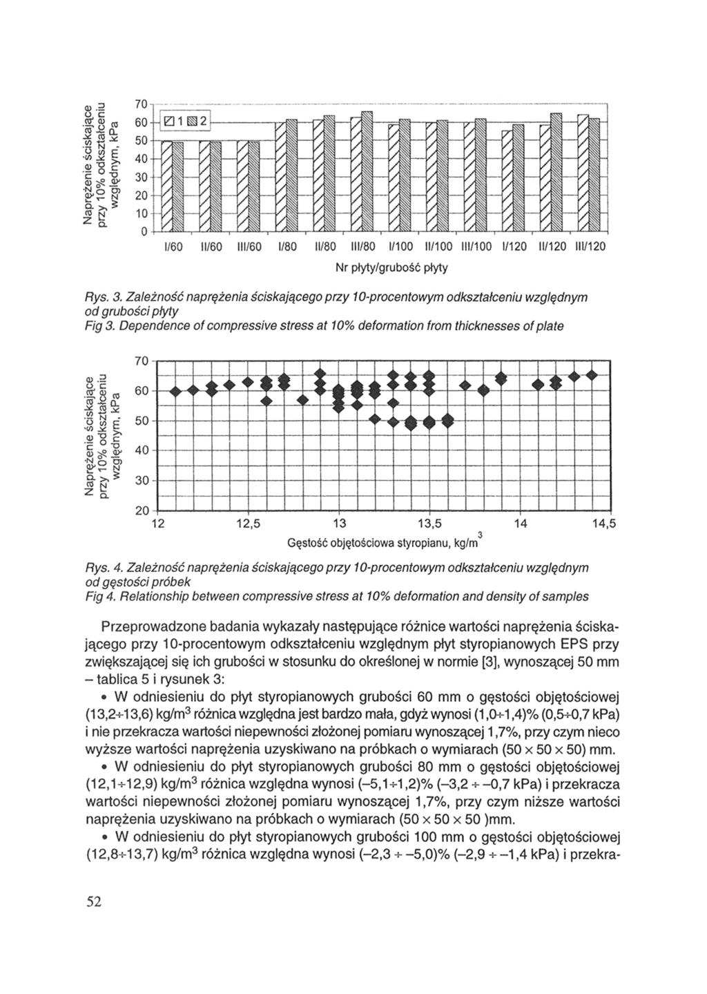 Rys. 3. Zależność naprężenia ściskającego przy 10-procentowym odkształceniu względnym od grubości płyty Fig 3. Dependence of compressive stress at 10% deformation from thicknesses of plate Rys. 4.