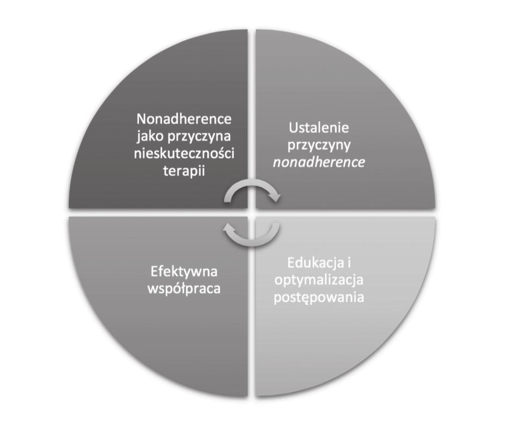 Dodatok 12. Criteria of the health of the vaginal group and the dynamic of the match